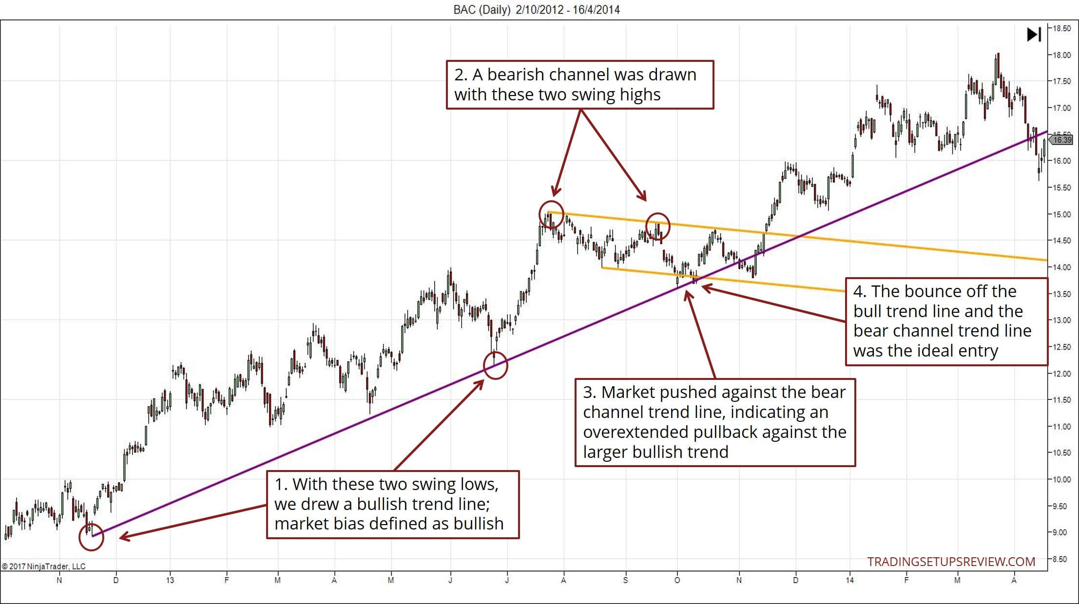 Trading strategies using trend lines