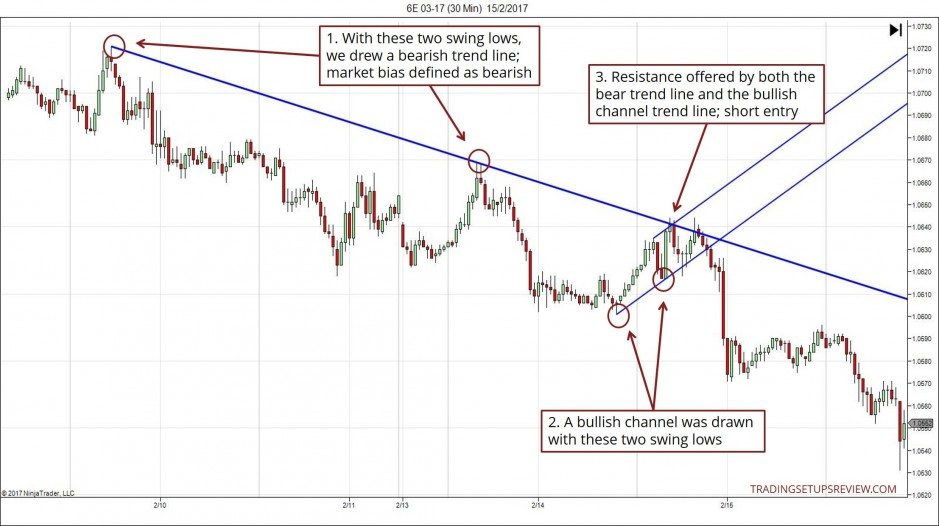Trading Pullbacks with Trend Lines and Channels Intraday