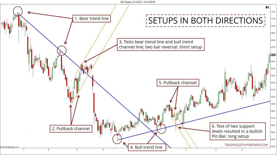 Chart showing trend line pullback channels