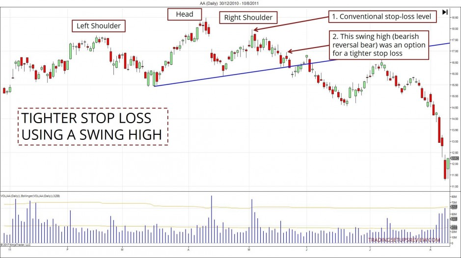 Using A Tighter Stop Loss For Head And Shoulders