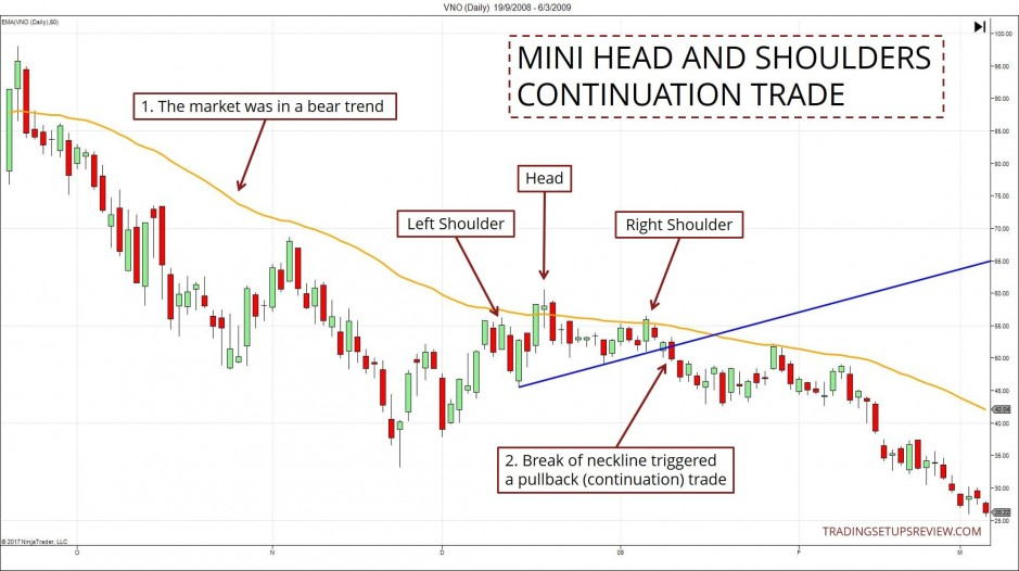 Using Head And Shoulders For A Continuation Trade