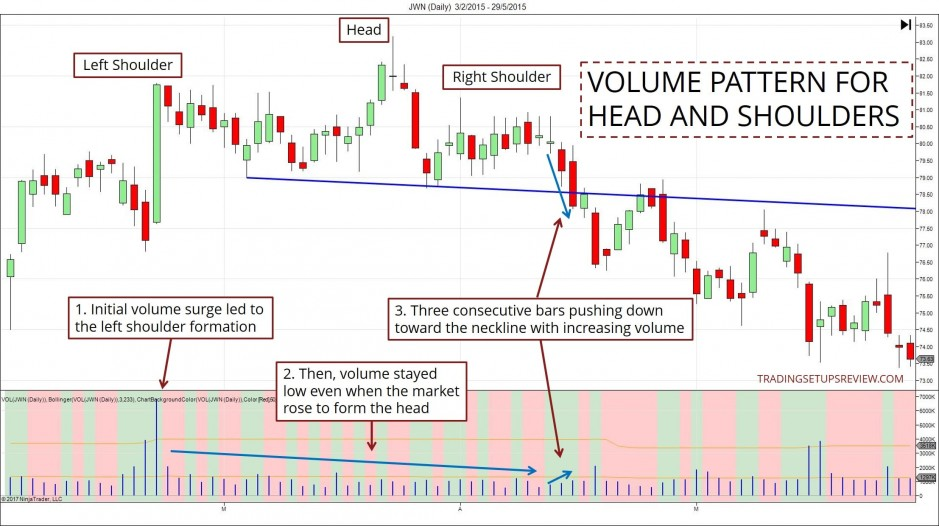 Volume Pattern For Head And Shoulders