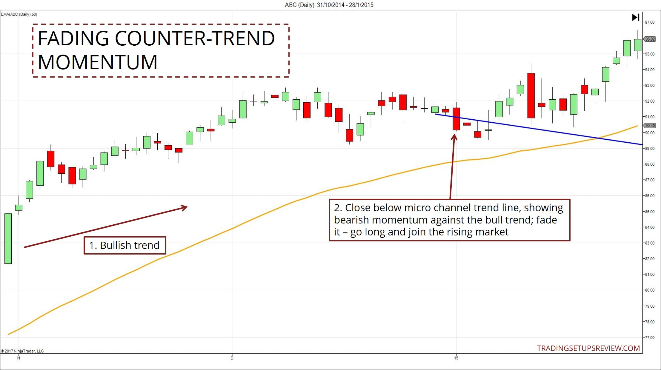 Fading Counter Trend Momentum
