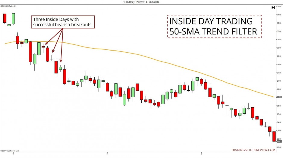 Inside Day Continuation Trading