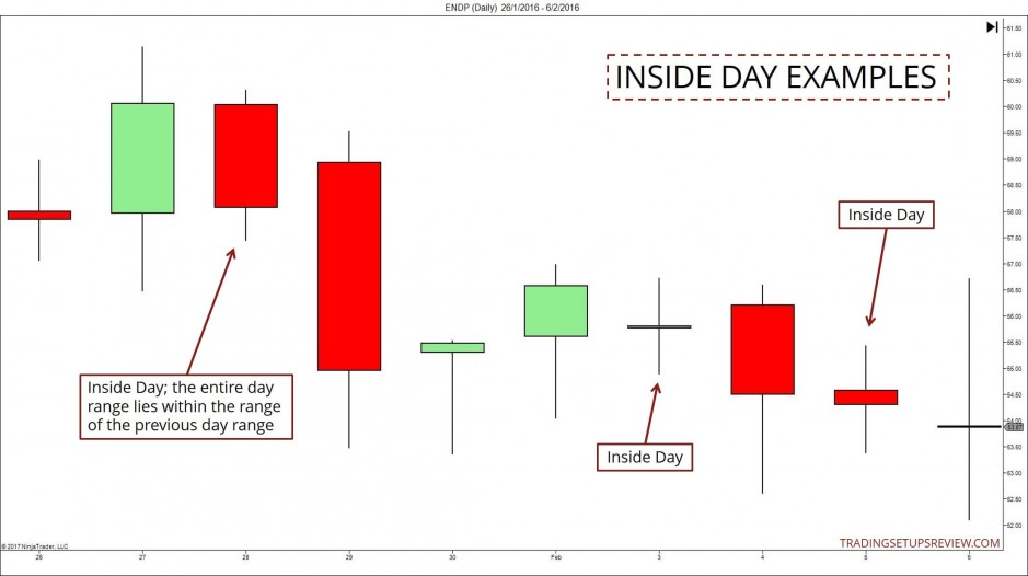 Inside Day Examples