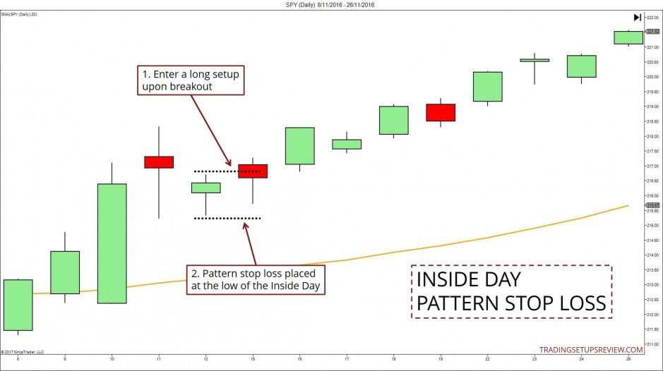 Inside Day Pattern Stop Loss
