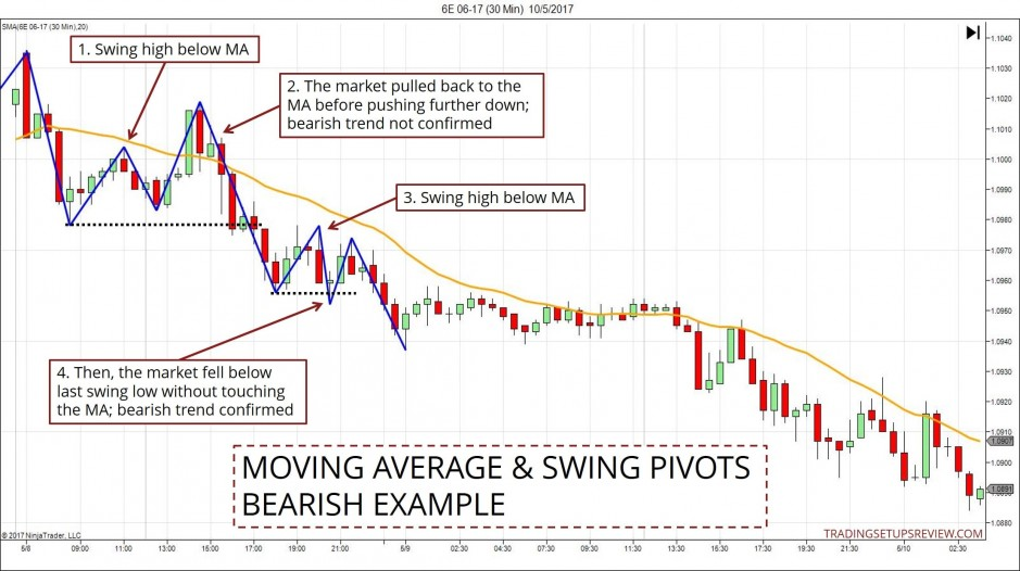 Moving Average And Swing Pivots - Bearish