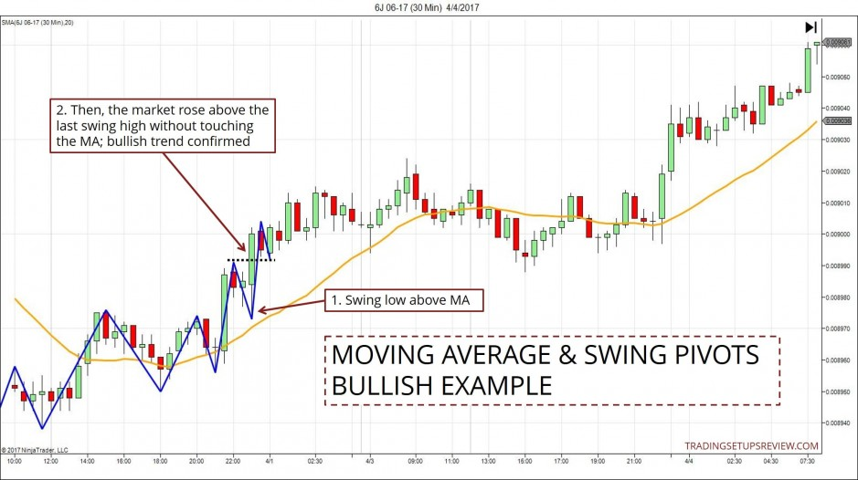 Moving Average And Swing Pivots - Bullish