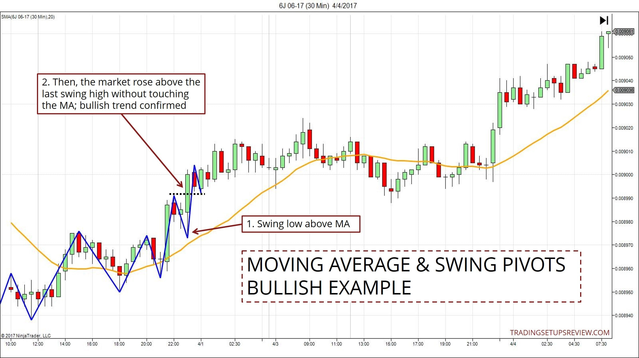 3 Ways To Identify A Trend With A Moving Average - Trading Setups Review