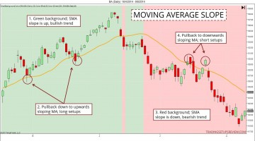 3 Ways To Identify A Trend With A Moving Average