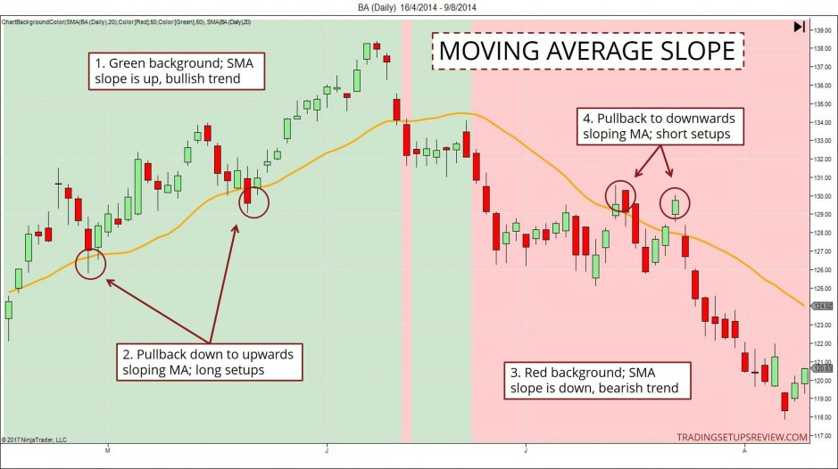 Moving Average Slope
