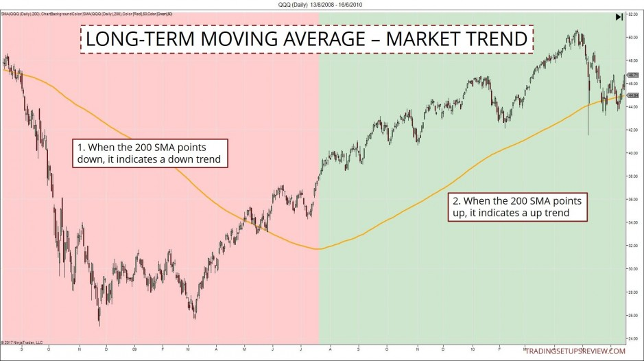 Long Term Moving Average Marks Trends