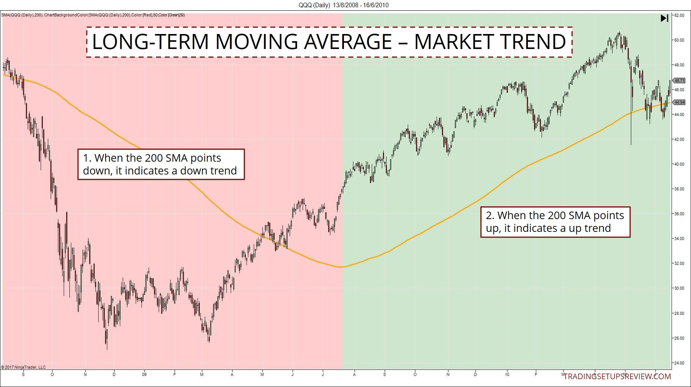 Long term trend trading system