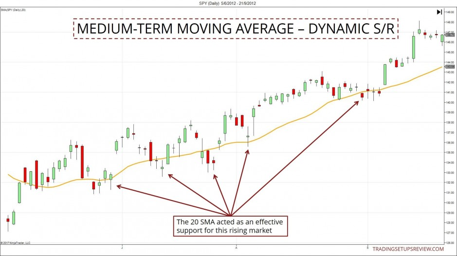 Medium Term Moving Average As SR