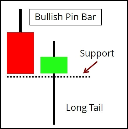 Pin Bar Diagram