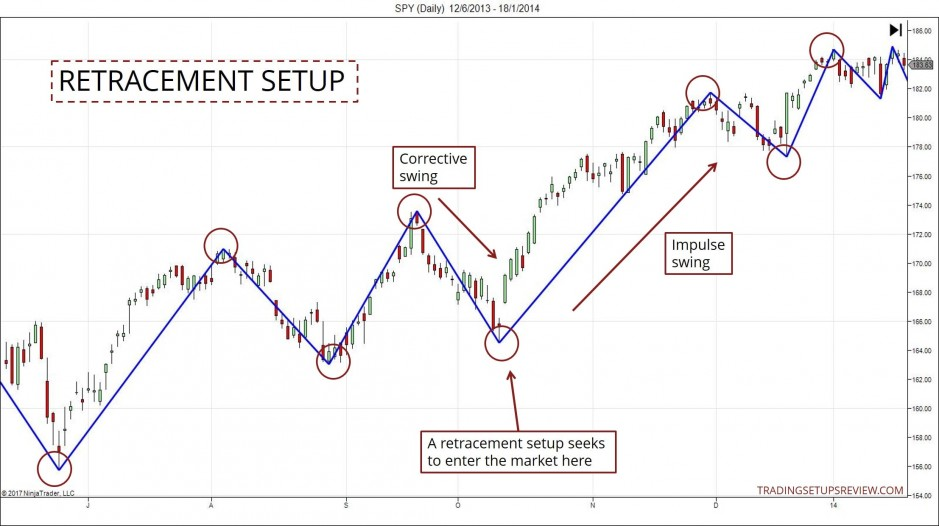 Retracement Setup