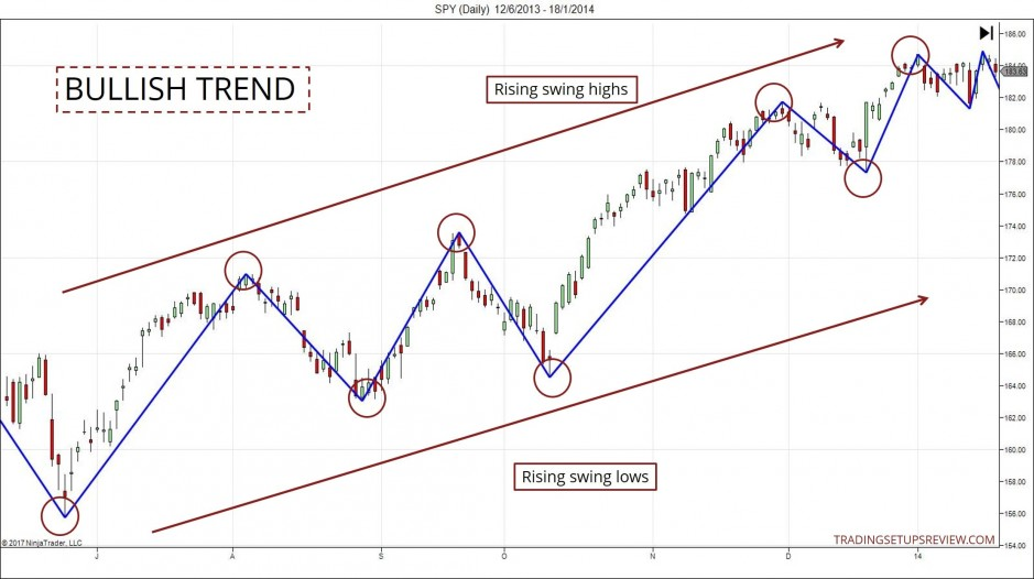 Swing Pivots Highlighting Bullish Trend