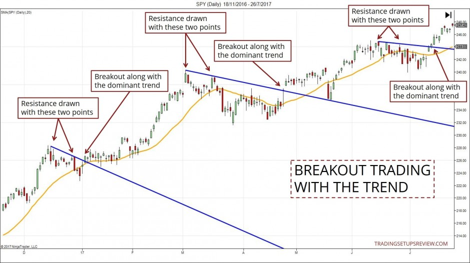 Follow The Trend For Breakout Trading