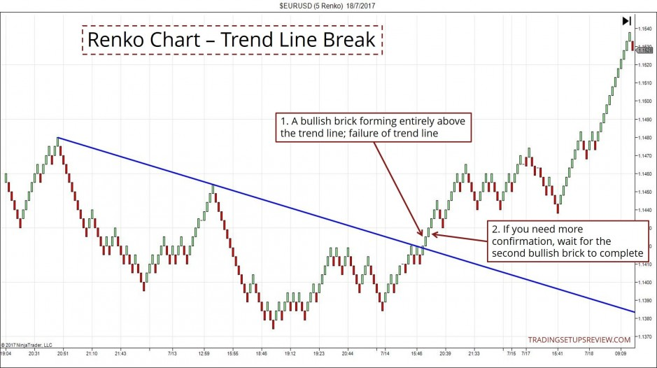 Renko Chart - Confirming Trend Line Break