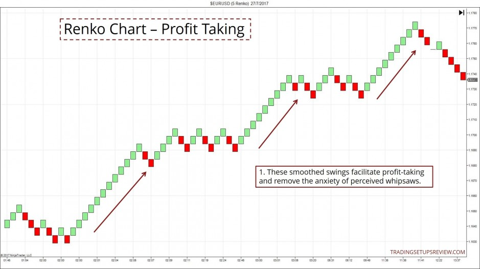 Renko Chart - Profit Taking