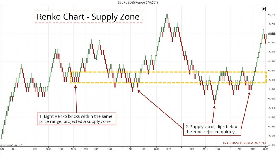Renko Chart - Supply Zone