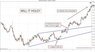 Support and Resistance - Will It Hold