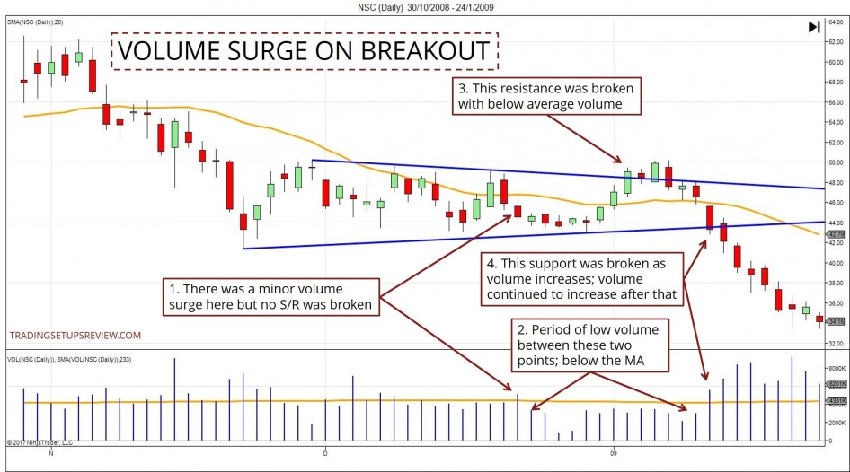 Volume Surge on Breakout