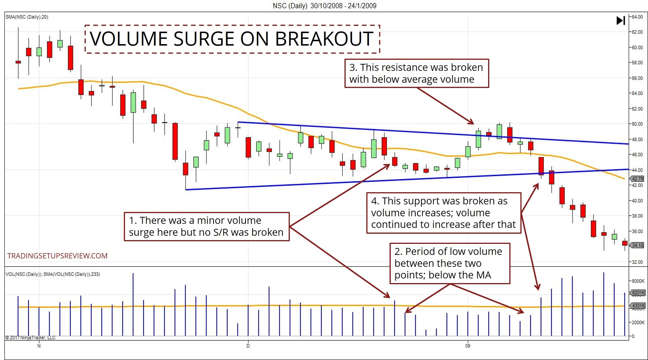 7 Powerful Tips for Trading Breakouts - Trading Setups Review