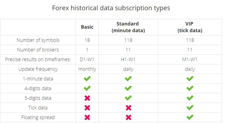Forex Historical Data Subscription Types