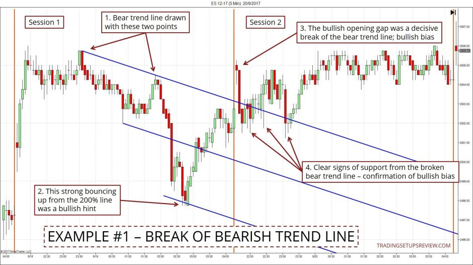 Intraday Market Bias - Break Of Bearish Trend Line