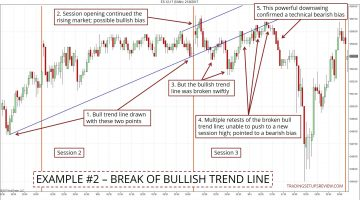 Intraday Market Bias - Break Of Bullish Trend Line