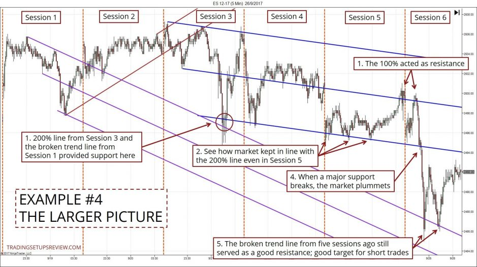 Intraday Market Bias - The Larger Picture