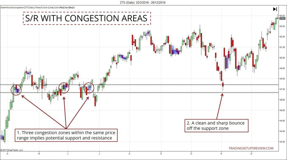 Support and Resistance - Congestion Areas