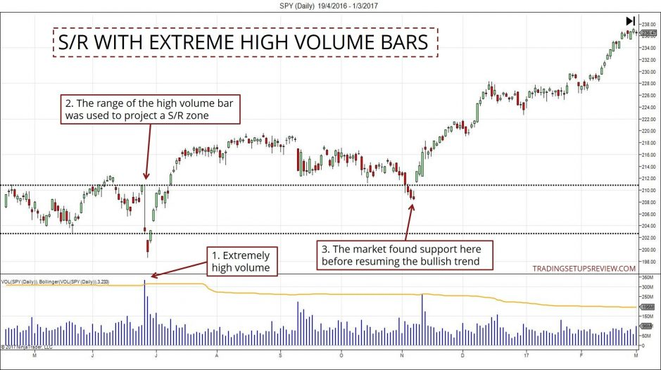 Support and Resistance - High Volume Bars