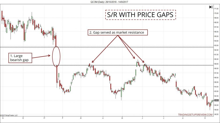 Support and Resistance - Price Gaps