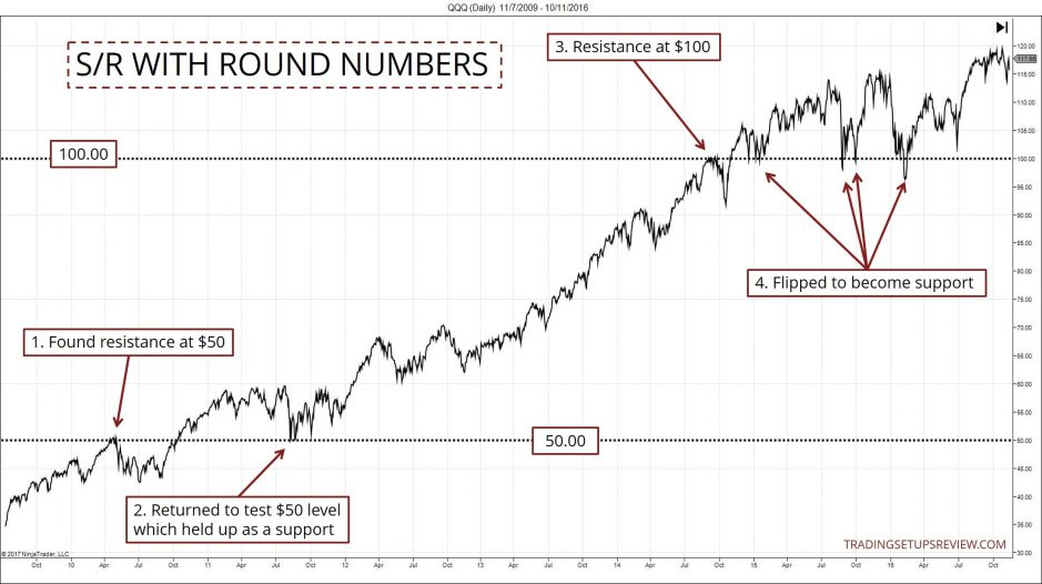Support and Resistance - Psychological Levels