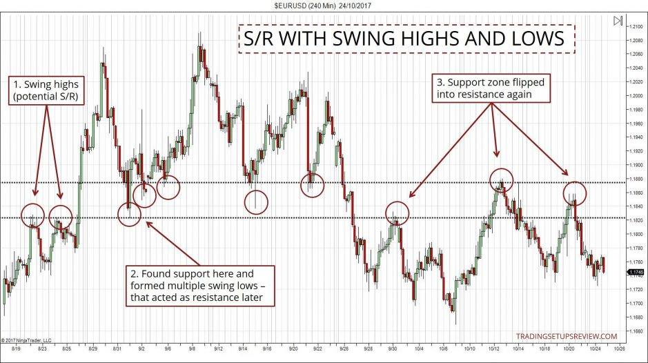 Support and Resistance - Swing Highs and Lows
