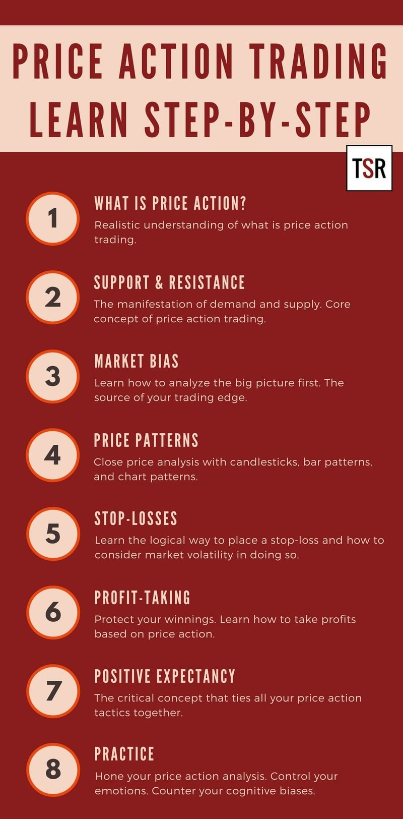 Learning Price Action Trading Step By Step