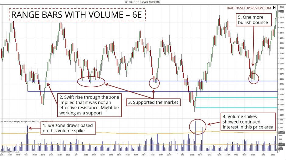 Trading Range Bar Chart With Volume Spikes - 6E