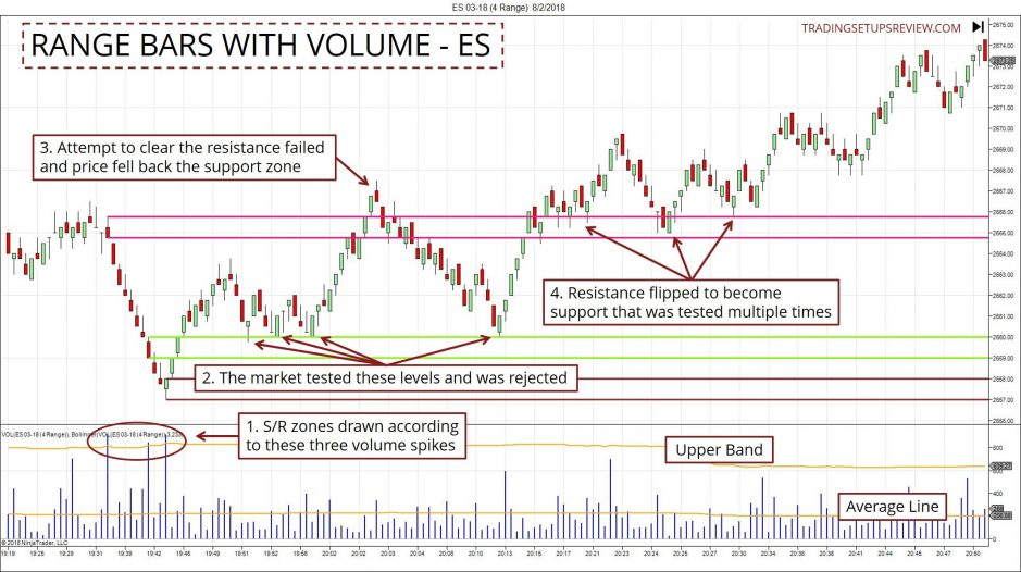 Trading Range Bar Chart With Volume Spikes - ES