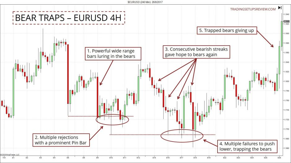Bear Trap Example EURUSD
