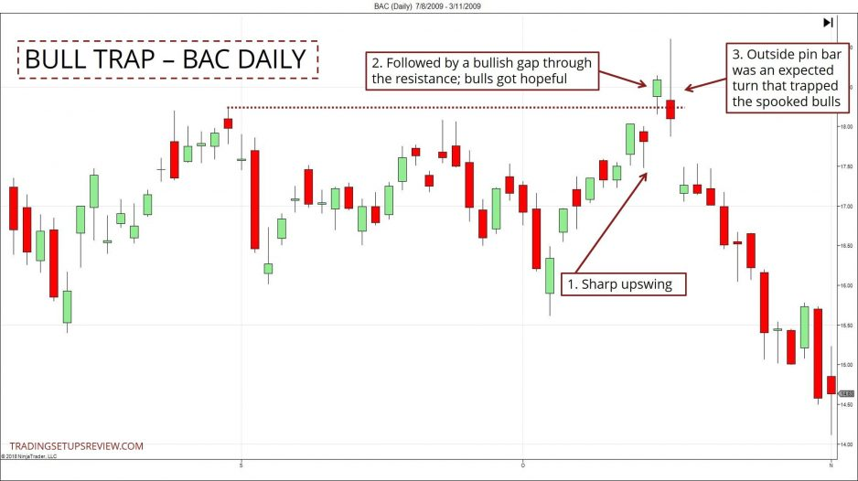 Bull Trap Example BAC