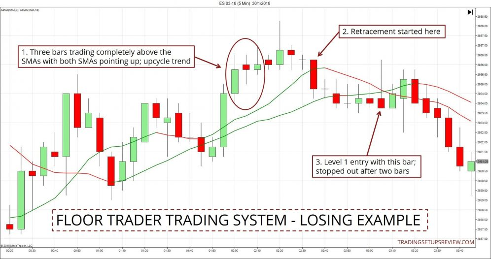Floor Trader Trading Strategy - Losing Example