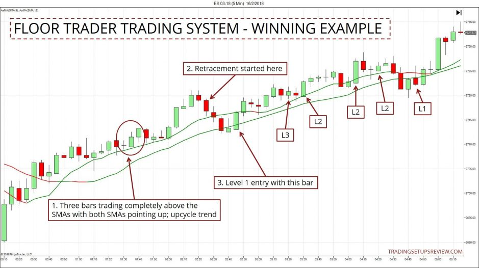Floor Trader Trading Strategy - Winning Example