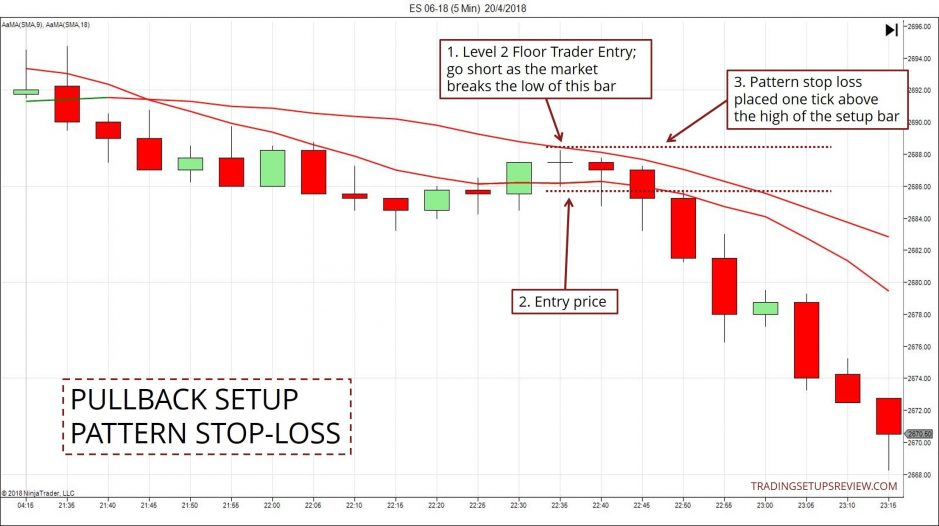 Pattern Stop-Loss Example