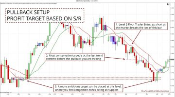 How To Limit Risk and Take Profit for Pullback Trading Strategies