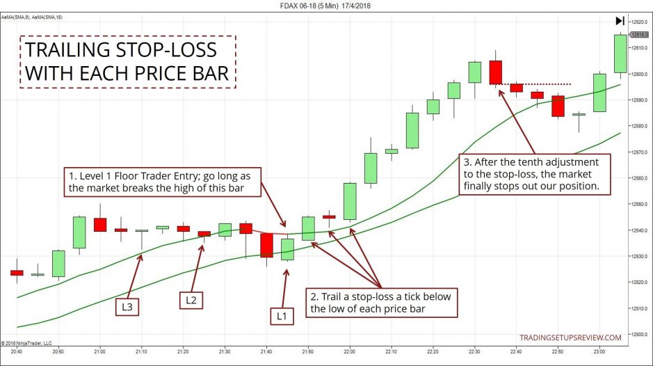 Trailing Stop - Price Bars