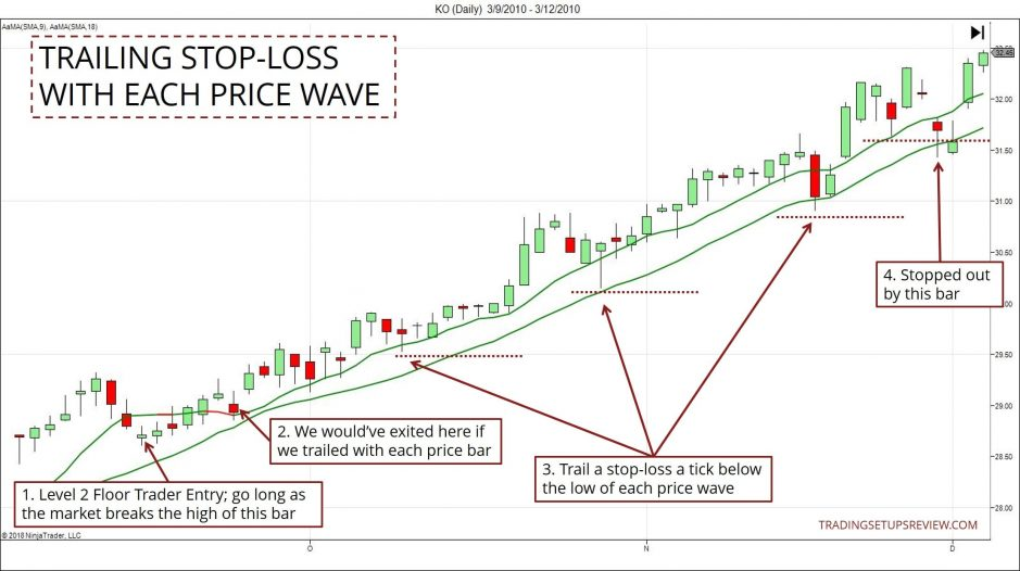 Trailing Stop - Price Waves