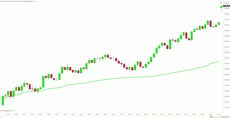 Bullish Trend - Prices above the VWAP