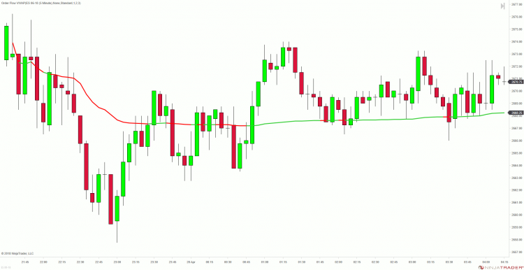Sideways Session - Whipsaws with the VWAP